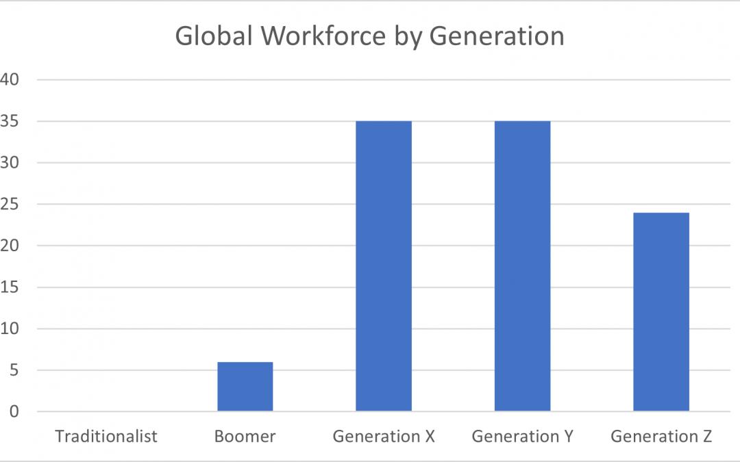 Understanding Your Employees – Five Generation Workforce
